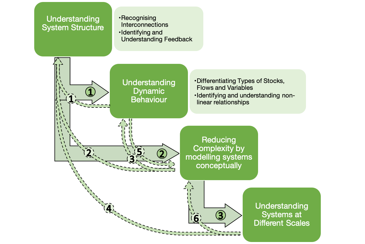 Relationships between the elements of systems thinking